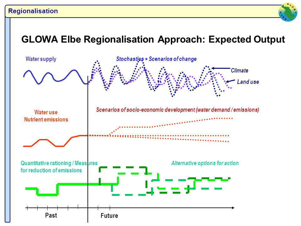 Regionalisation GLOWA Elbe Regionalisation Approach: Expected Output Quantitative rationing / Measures for reduction of emissions Alternative options for action Water use Nutrient emissions Scenarios of socio-economic development (water demand / emissions) Past Future Water supply Stochastics + Scenarios of change Climate Land use