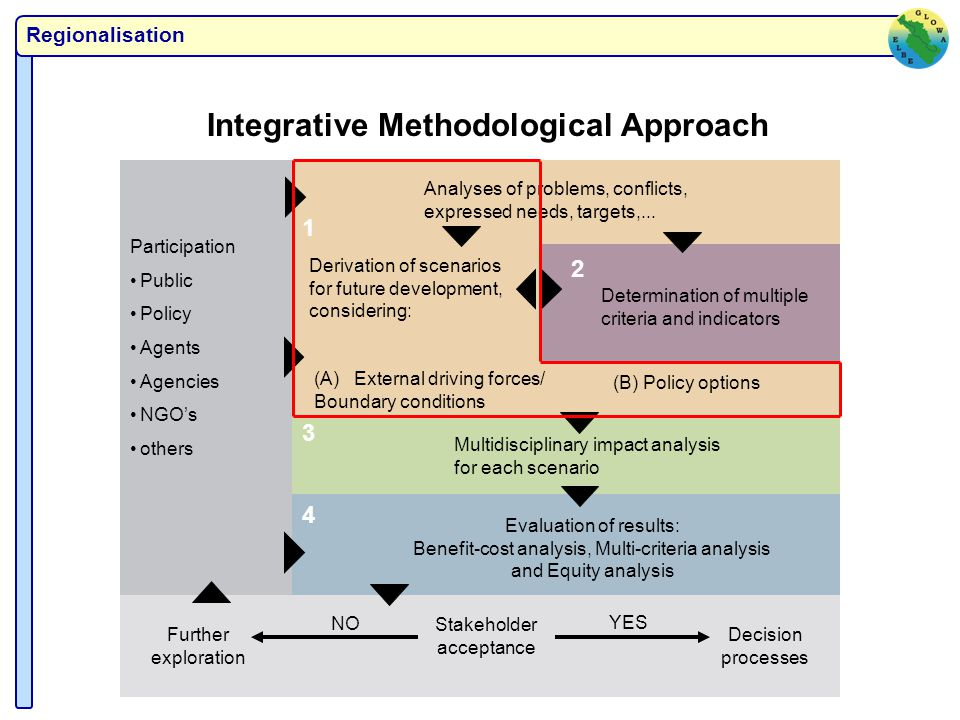 Regionalisation Integrative Methodological Approach 1 (B) Policy options Analyses of problems, conflicts, expressed needs, targets,...
