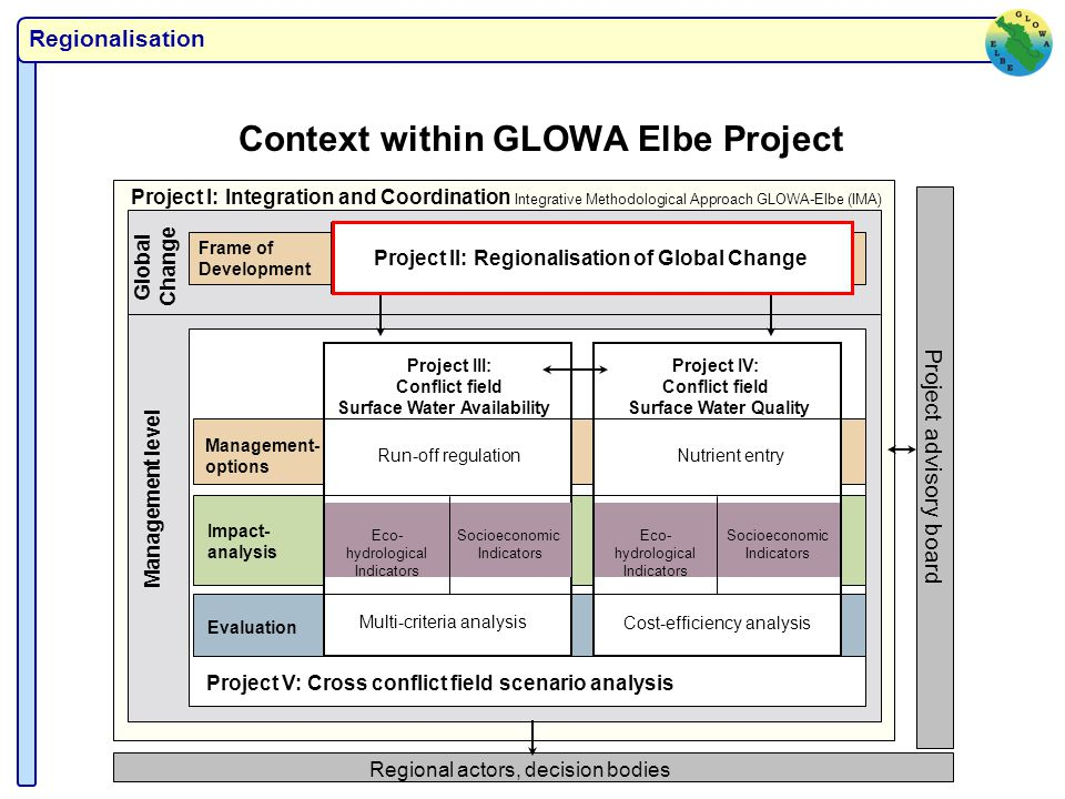 Regionalisation Context within GLOWA Elbe Project Project I: Integration and Coordination Integrative Methodological Approach GLOWA-Elbe (IMA) Regional actors, decision bodies Frame of Development Project II: Regionalisation of Global Change Global Change Management level Project V: Cross conflict field scenario analysis Management- options Impact- analysis Evaluation Project IV: Conflict field Surface Water Quality Nutrient entry Cost-efficiency analysis Eco- hydrological Indicators Socioeconomic Indicators Project III: Conflict field Surface Water Availability Run-off regulation Multi-criteria analysis Eco- hydrological Indicators Socioeconomic Indicators Project advisory board