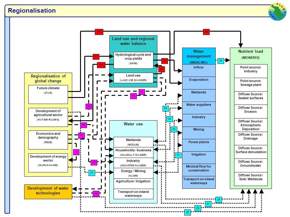 I. Approach Regionalisation of socio-economic development in GLOWA Elbe II