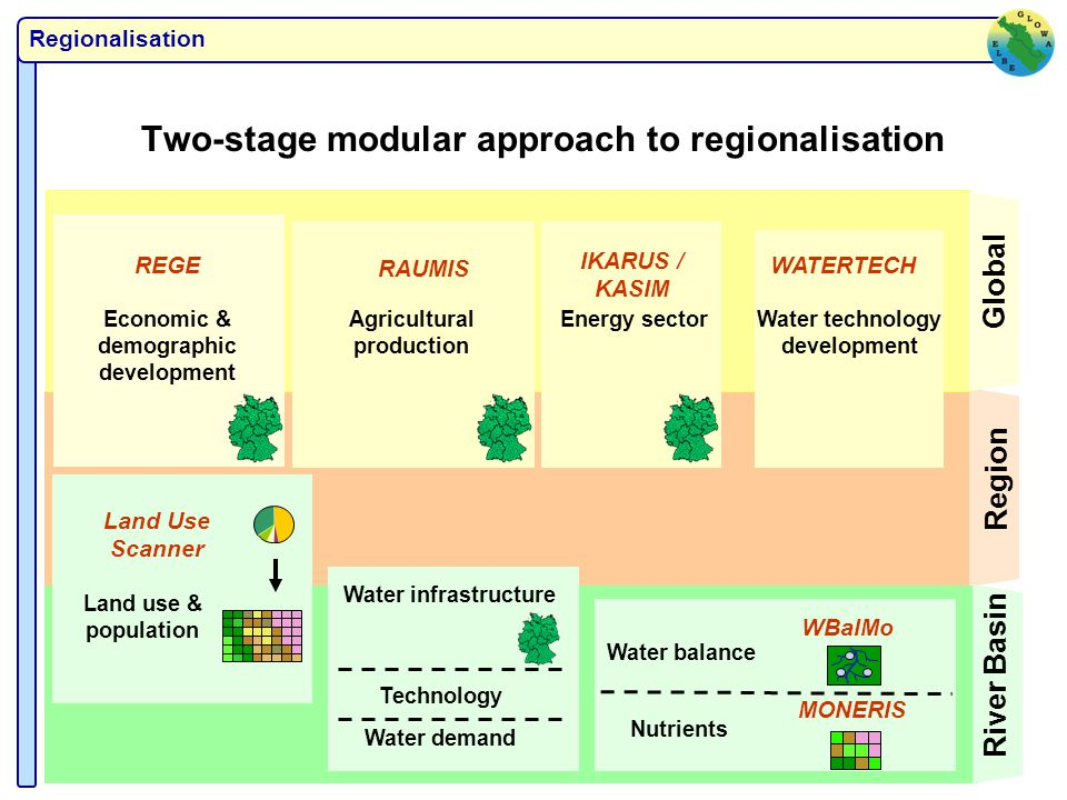 Implications for agricultural land use Land set-aside Partial Liberalisation 2020 % of agricultural area less than 5 5 - 15 15 - 30 30 - 40 more than 40 H.