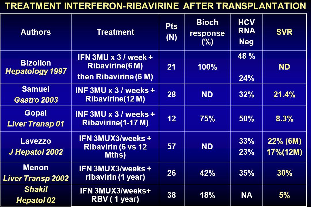 TREATMENT INTERFERON-RIBAVIRINE AFTER TRANSPLANTATION AuthorsTreatment Pts (N) Bioch response (%) HCV RNA Neg SVR Bizollon Hepatology 1997 IFN 3MU x 3 / week + Ribavirine(6 M) then Ribavirine (6 M) 21100% 48 % 24% ND Samuel Gastro 2003 INF 3MU x 3 / weeks + Ribavirine(12 M) 28ND32%21.4% Gopal Liver Transp 01 INF 3MU x 3 / weeks + Ribavirine(1-17 M) 1275%50%8.3% Lavezzo J Hepatol 2002 IFN 3MUX3/weeks + Ribavirin (6 vs 12 Mths) 57ND 33% 23% 22% (6M) 17%(12M) Menon Liver Transp 2002 IFN 3MUX3/weeks + ribavirin (1 year) 2642%35%30% Shakil Hepatol 02 IFN 3MUX3/weeks+ RBV ( 1 year) 3818%NA5%