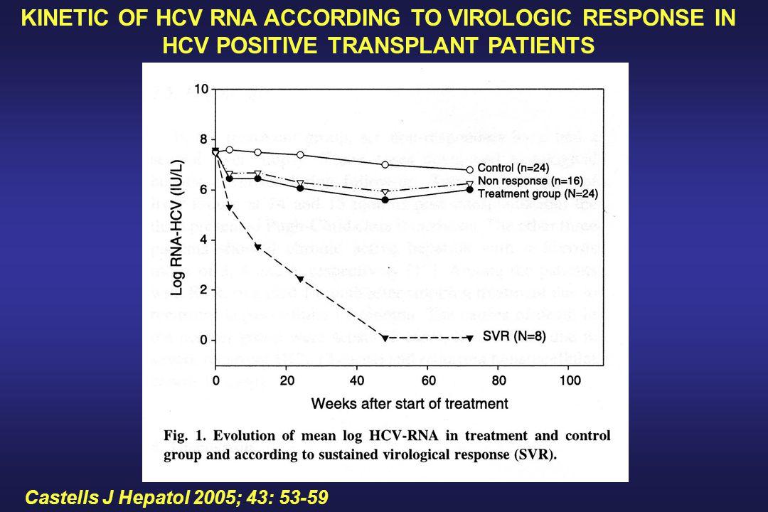 Castells J Hepatol 2005; 43: 53-59 KINETIC OF HCV RNA ACCORDING TO VIROLOGIC RESPONSE IN HCV POSITIVE TRANSPLANT PATIENTS