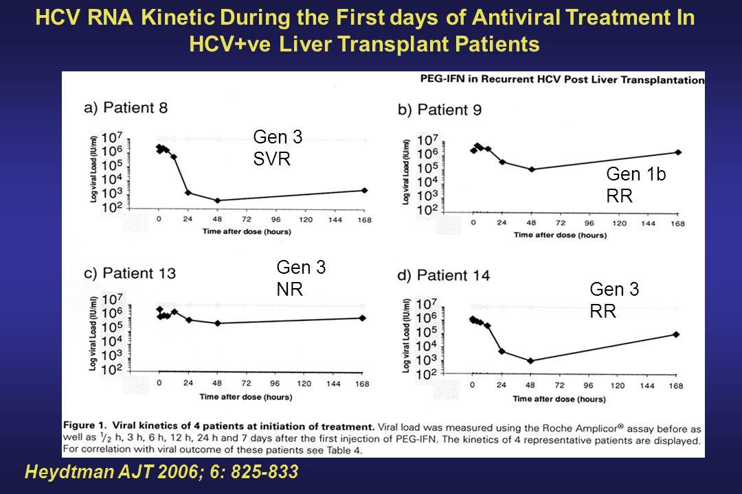HCV RNA Kinetic During the First days of Antiviral Treatment In HCV+ve Liver Transplant Patients Heydtman AJT 2006; 6: 825-833 Gen 3 SVR Gen 3 NR Gen 1b RR Gen 3 RR