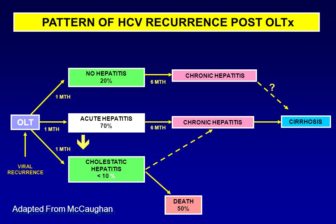 PATTERN OF HCV RECURRENCE POST OLTx OLT DEATH 50% NO HEPATITIS 20% CHRONIC HEPATITIS ACUTE HEPATITIS 70% CHOLESTATIC HEPATITIS < 10 % VIRAL RECURRENCE 1 MTH 6 MTH CHRONIC HEPATITIS CIRRHOSIS .