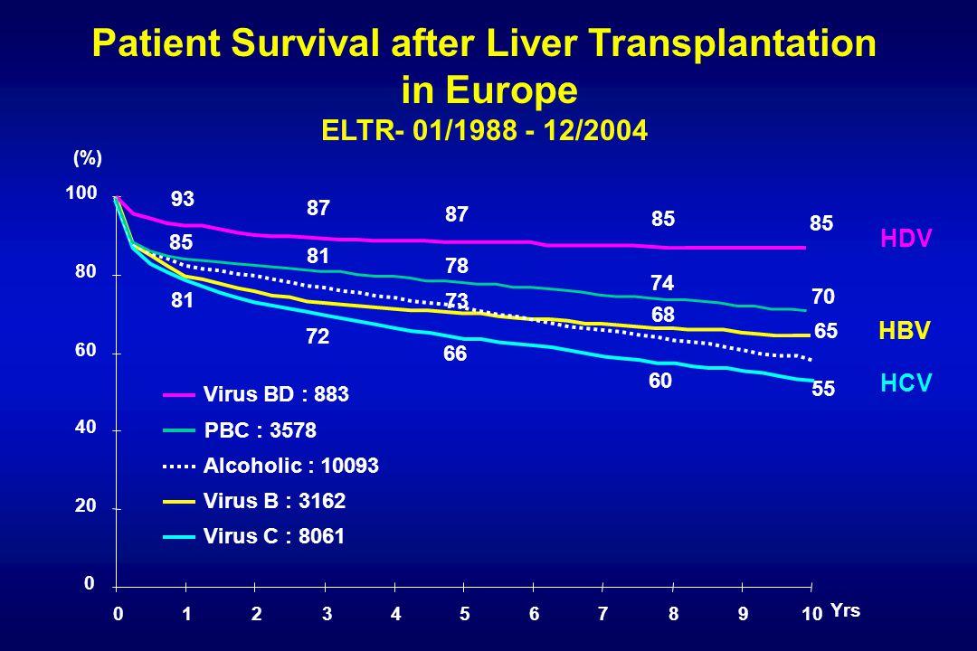 Patient Survival after Liver Transplantation in Europe ELTR- 01/1988 - 12/2004 72 87 85 93 0 20 40 60 80 100 012345678910 Virus B : 3162 Virus BD : 883 Virus C : 8061 Alcoholic : 10093 Yrs (%) 81 65 66 60 55 85 81 78 74 70 PBC : 3578 68 73 HDV HBV HCV