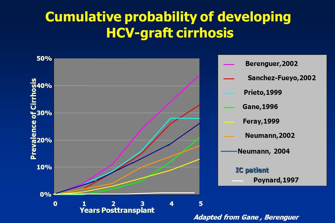 0% 10% 20% 30% 40% 50% 012345 Years Posttransplant Prevalence of Cirrhosis Cumulative probability of developing HCV-graft cirrhosis Adapted from Gane, Berenguer Berenguer,2002 Sanchez-Fueyo,2002 Prieto,1999 Gane,1996 Feray,1999 Neumann,2002 Poynard,1997 IC patient Neumann, 2004