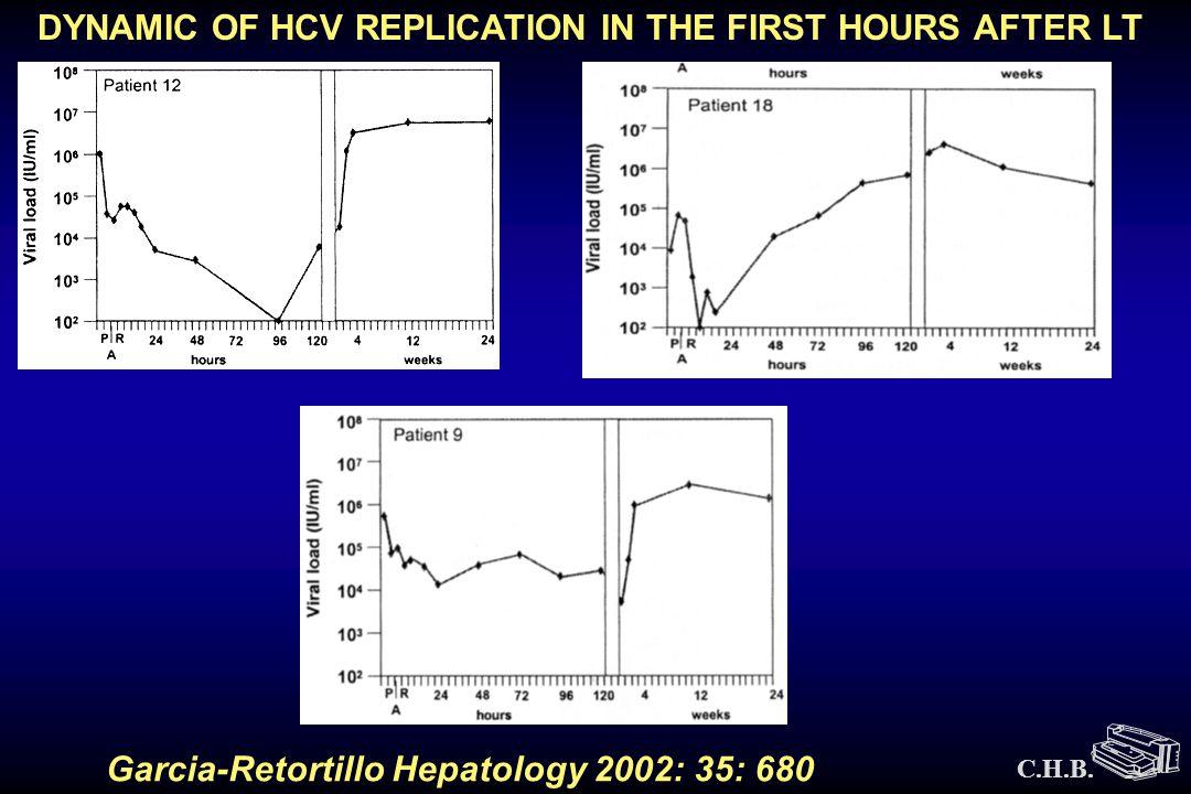 Cholestatic HCV : Intrahepatic Viral Load ( X10 6 m-RNA copies / ug RNA) Chol = Cholestatic HCV post transplant AR = Acute rejection + HCV CHI = HCV post transplant CHC = HCV pre transplant Intrahepatic viral load 0 0.2 0.4 0.6 0.8 1.0 1.2 1.4 Chol AR CHI CHC * Zekry et al.