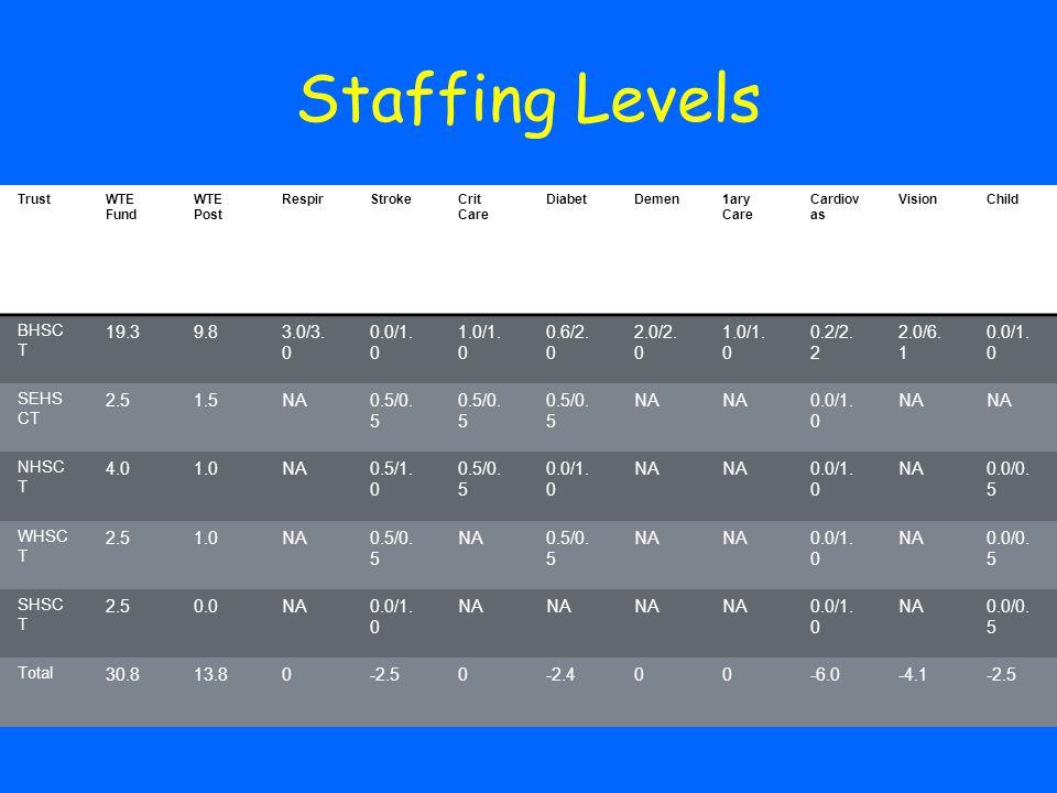 Staffing Levels TrustWTE Fund WTE Post RespirStrokeCrit Care DiabetDemen1ary Care Cardiov as VisionChild BHSC T 19.39.83.0/3.
