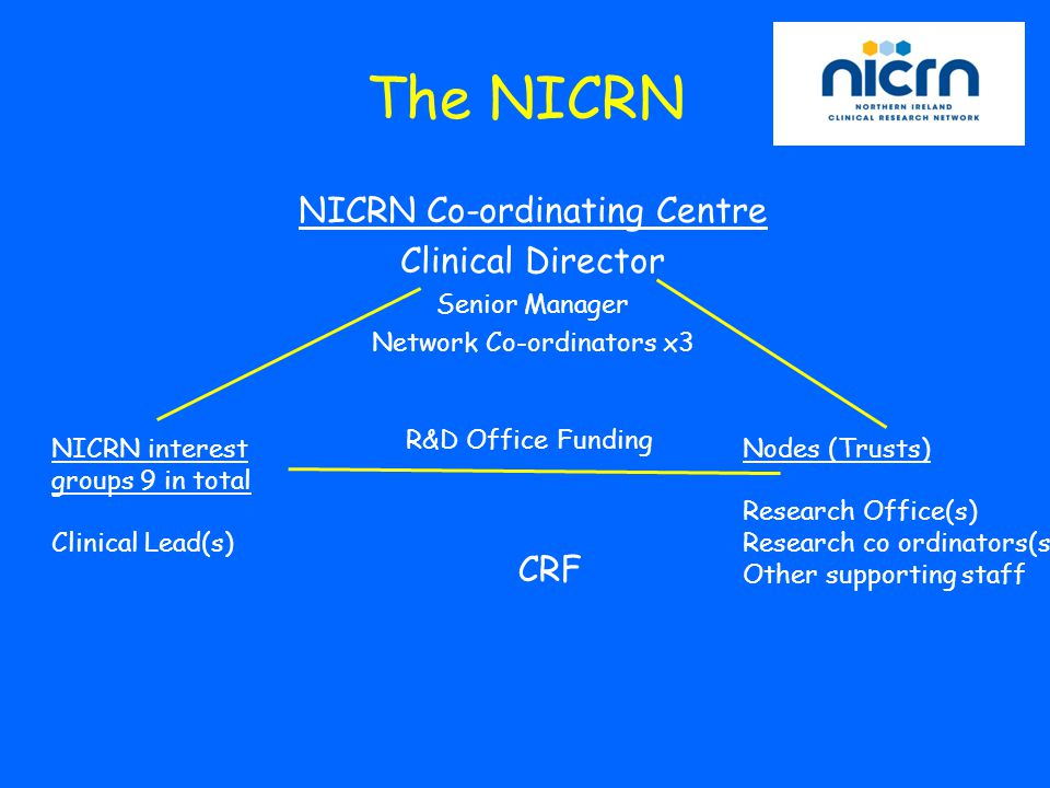 Site PI's & Clinical Research Staff Coordinating Centre at CRF C M G's of each Themed network NICRN Steering Committee Recruiting & managing patients Research Methods & Processes, Databases, Communications Topic-specific scientific direction & performance Overall scientific direction & performance Components of the NICRN