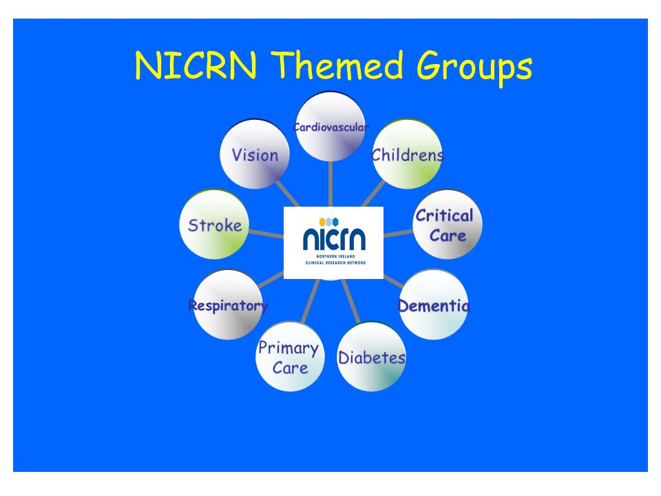 NICRN Coordinating Centre NIHRCRN CC Methodological expertise Data management ICT coordination & support Monitoring Training Admin support UK linkage Clinical lead Prioritise studies Study design Recruit participants Study management UKCRN NIHR CRNs Local Topic Specific Network Links with the UK