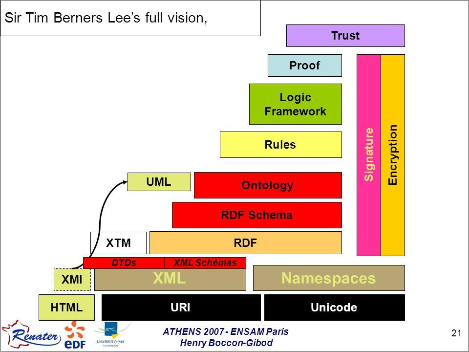 ATHENS 2007 - ENSAM Paris Henry Boccon-Gibod 21 XTM UML XMI Sir Tim Berners Lee's full vision, URIUnicode Namespaces RDF RDF Schema Ontology Rules Logic Framework Proof Trust Encryption Signature XML DTDsXML Schémas HTML