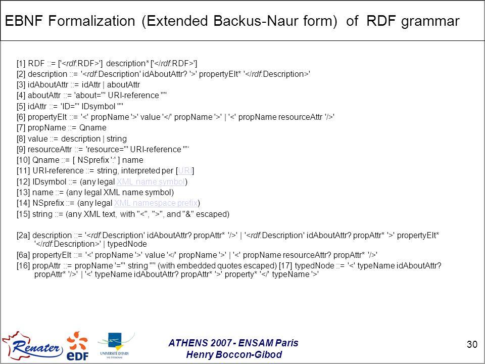 ATHENS 2007 - ENSAM Paris Henry Boccon-Gibod 30 EBNF Formalization (Extended Backus-Naur form) of RDF grammar [1] RDF ::= [ ] description* [ ] [2] description ::= propertyElt* [3] idAboutAttr ::= idAttr | aboutAttr [4] aboutAttr ::= about= URI-reference [5] idAttr ::= ID= IDsymbol [6] propertyElt ::= value | [7] propName ::= Qname [8] value ::= description | string [9] resourceAttr ::= resource= URI-reference ' [10] Qname ::= [ NSprefix : ] name [11] URI-reference ::= string, interpreted per [URI]URI [12] IDsymbol ::= (any legal XML name symbol)XML name symbol [13] name ::= (any legal XML name symbol) [14] NSprefix ::= (any legal XML namespace prefix)XML namespace prefix [15] string ::= (any XML text, with , and & escaped) [2a] description ::= | propertyElt* | typedNode [6a] propertyElt ::= value | [16] propAttr ::= propName = string (with embedded quotes escaped) [17] typedNode ::= | property*