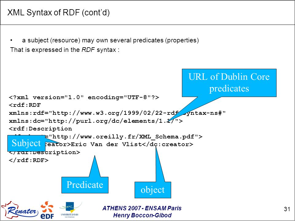 ATHENS 2007 - ENSAM Paris Henry Boccon-Gibod 31 XML Syntax of RDF (cont'd)‏ a subject (resource) may own several predicates (properties) That is expressed in the RDF syntax : <rdf:RDF xmlns:rdf= http://www.w3.org/1999/02/22-rdf-syntax-ns# xmlns:dc= http://purl.org/dc/elements/1.1/ > Eric Van der Vlist URL of Dublin Core predicates Subject Predicate object