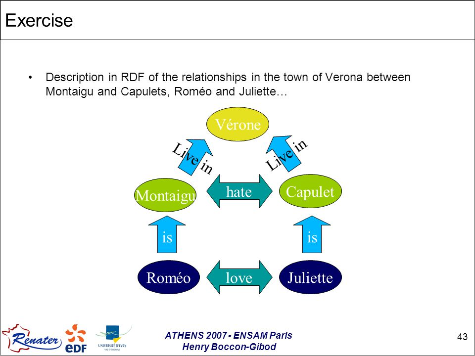 ATHENS 2007 - ENSAM Paris Henry Boccon-Gibod 43 Exercise Description in RDF of the relationships in the town of Verona between Montaigu and Capulets, Roméo and Juliette… Vérone Montaigu Capulet RoméoJuliettelove hate is Live in