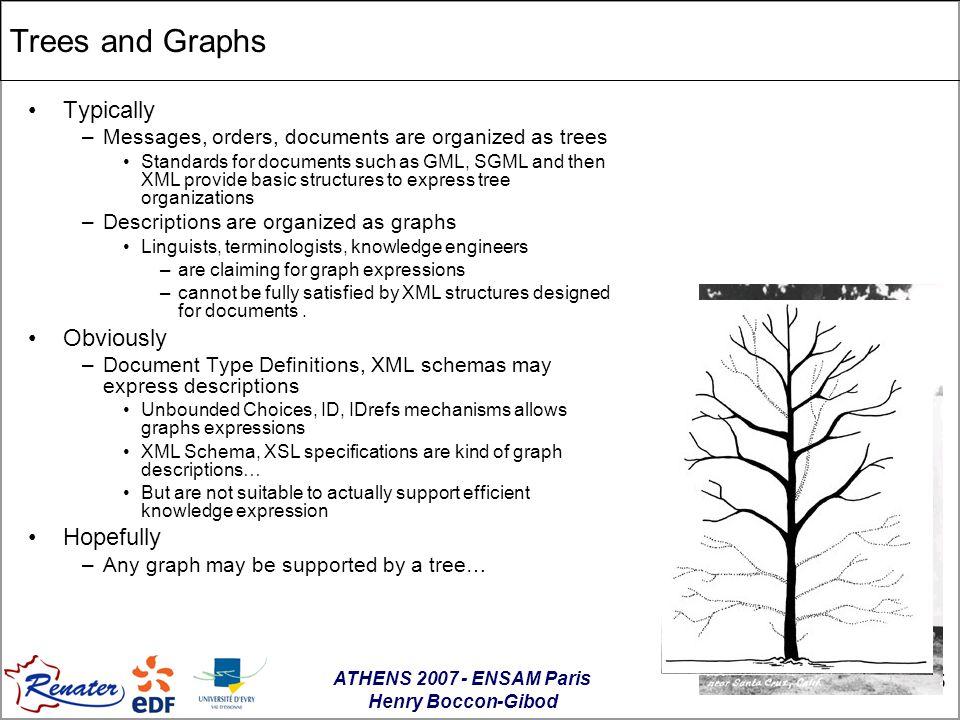 ATHENS 2007 - ENSAM Paris Henry Boccon-Gibod 16 XTM Two kinds of complementary model descriptions URIUnicode Namespaces RDF RDF Schema Ontology XML DTDsXML Schémas HTML XML Schema and DTDs for the description of document structure RDFSchema et OWL for semantic description of knowledge networks