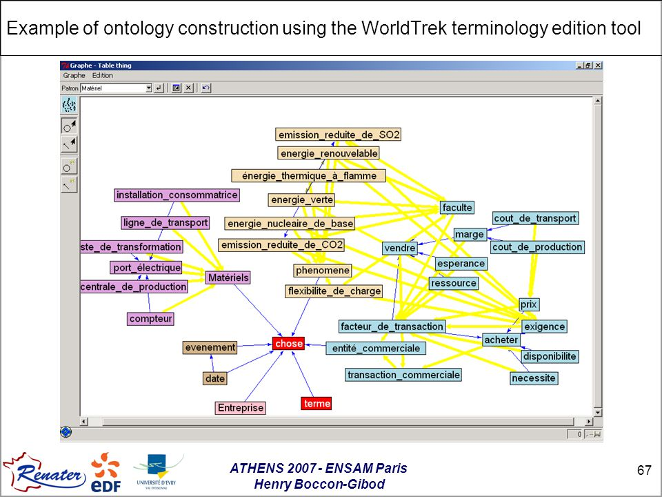 ATHENS 2007 - ENSAM Paris Henry Boccon-Gibod 67 Example of ontology construction using the WorldTrek terminology edition tool