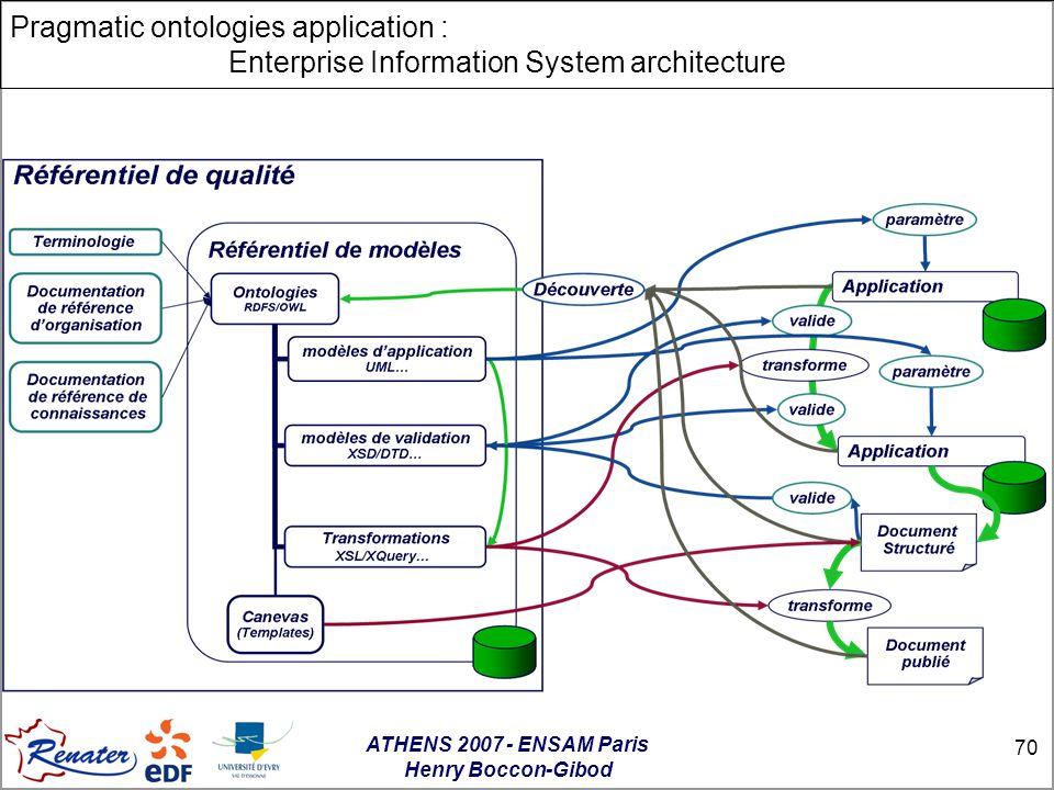 ATHENS 2007 - ENSAM Paris Henry Boccon-Gibod 70 Pragmatic ontologies application : Enterprise Information System architecture