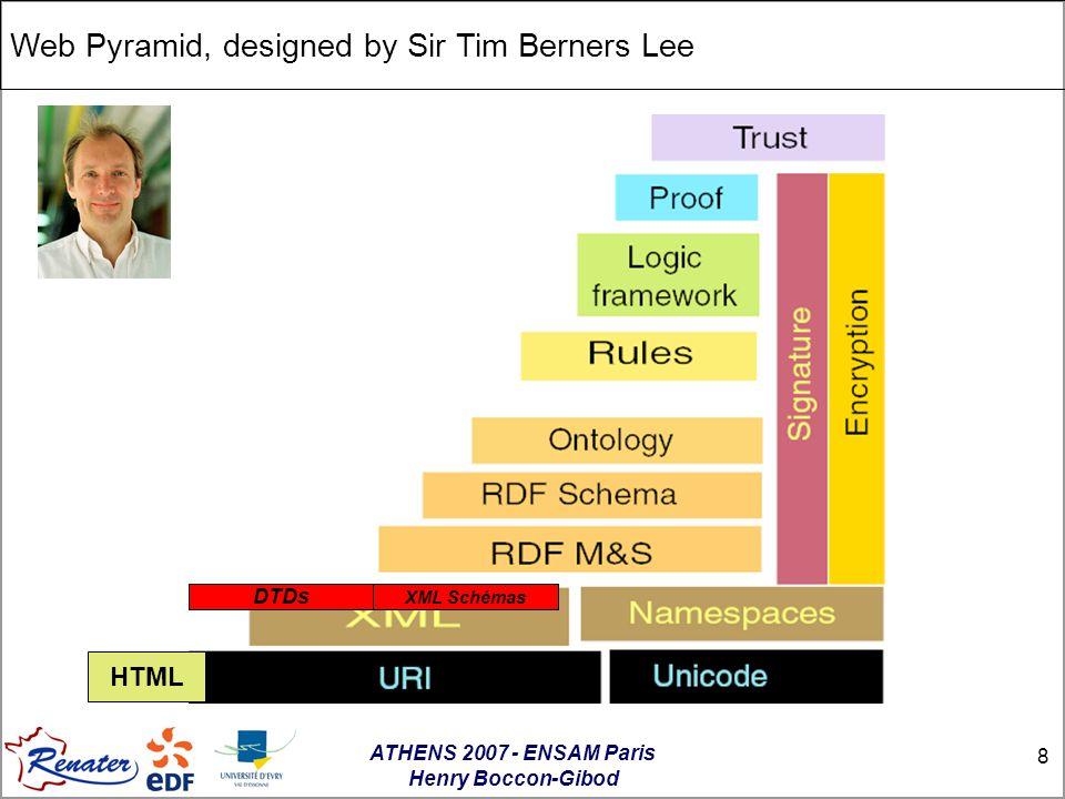 ATHENS 2007 - ENSAM Paris Henry Boccon-Gibod 8 XML Schémas HTML DTDs Web Pyramid, designed by Sir Tim Berners Lee