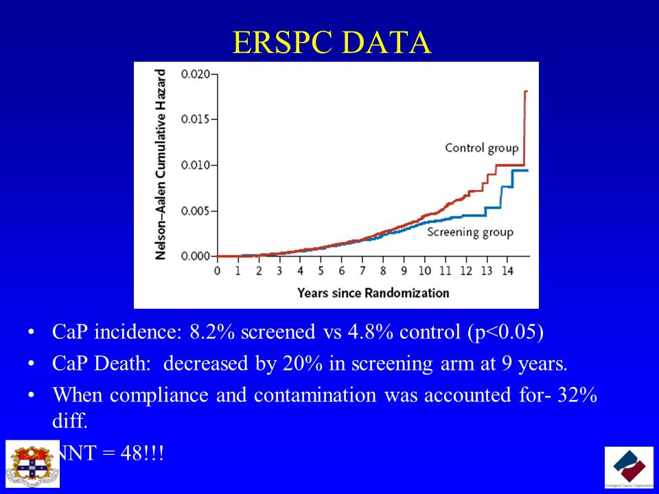 ERSPC DATA CaP incidence: 8.2% screened vs 4.8% control (p<0.05) CaP Death: decreased by 20% in screening arm at 9 years. When compliance and contamin