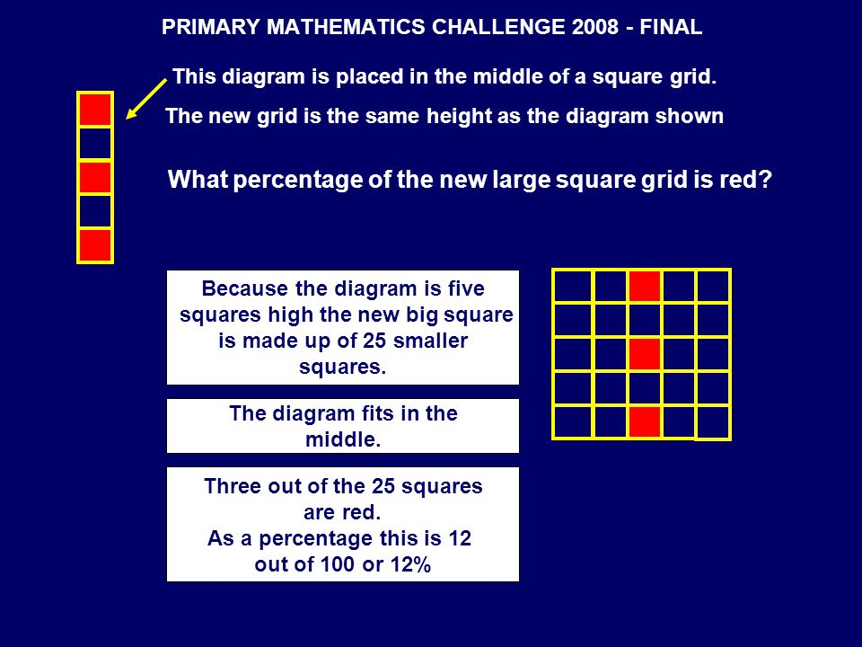 PRIMARY MATHEMATICS CHALLENGE 2008 - FINAL This diagram is placed in the middle of a square grid. The new grid is the same height as the diagram shown