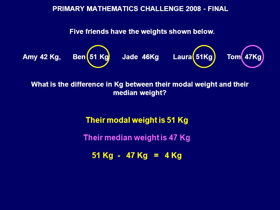 PRIMARY MATHEMATICS CHALLENGE 2008 - FINAL Five friends have the weights shown below. Amy 42 Kg, Ben 51 Kg Jade 46Kg Laura 51Kg Tom 47Kg What is the d