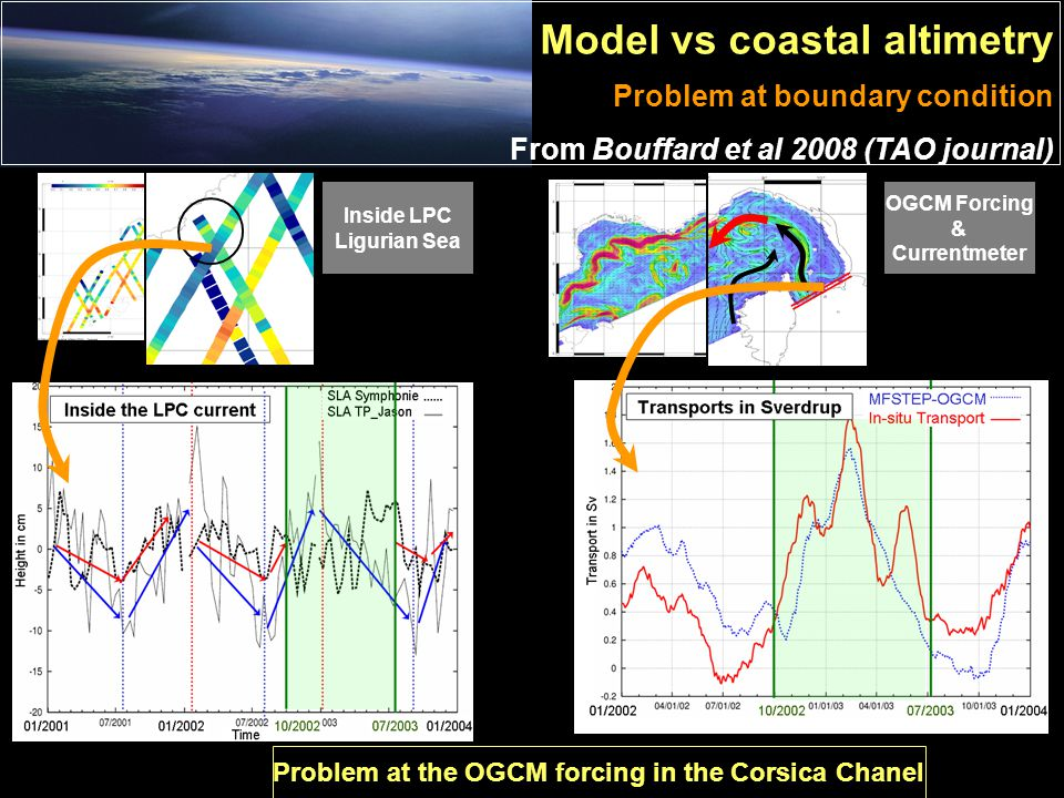 OGCM Forcing & Currentmeter Inside LPC Ligurian Sea Problem at the OGCM forcing in the Corsica Chanel Model vs coastal altimetry Problem at boundary condition From Bouffard et al 2008 (TAO journal)