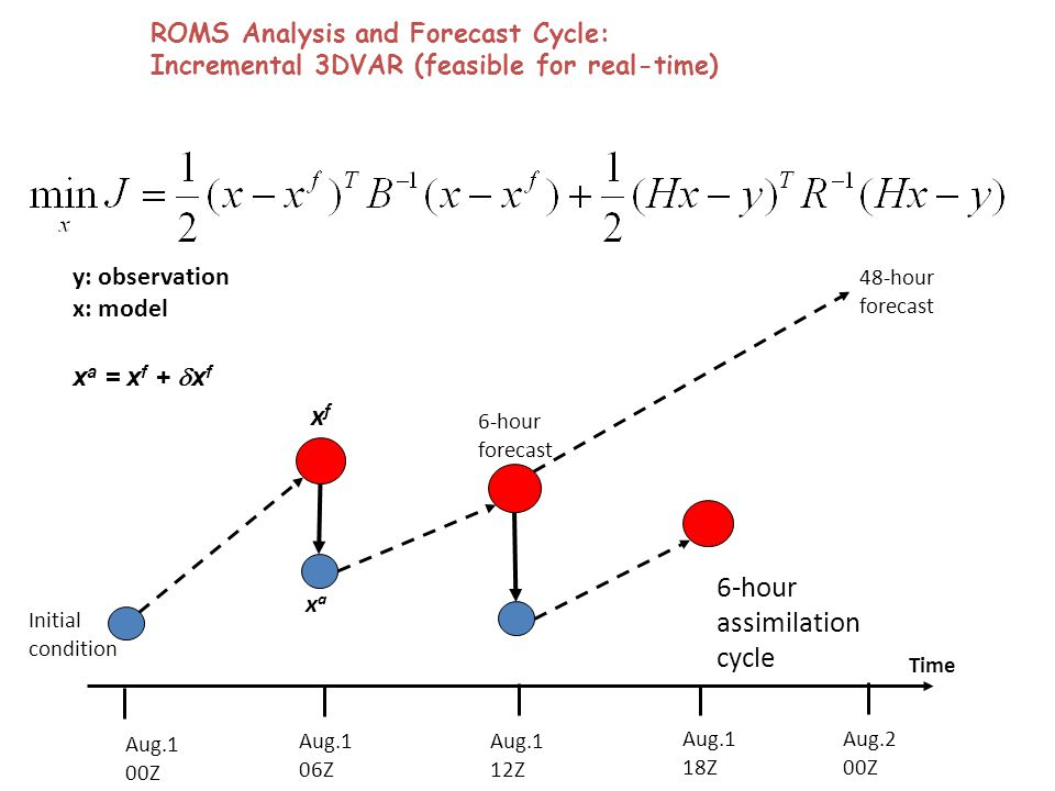 ROMS Analysis and Forecast Cycle: Incremental 3DVAR (feasible for real-time) Aug.1 00Z Time Aug.1 18Z Aug.1 12Z Aug.1 06Z Initial condition 6-hour forecast Aug.2 00Z x a = x f +  x f xaxa xfxf 48-hour forecast y: observation x: model 6-hour assimilation cycle