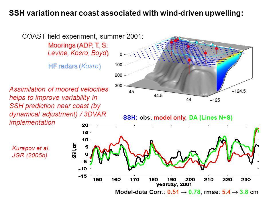 HF radars () HF radars (Kosro) Moorings (ADP, T, S: ) Levine, Kosro, Boyd) Model-data Corr.: 0.51  0.78, rmse: 5.4  3.8 cm SSH: obs, model only, DA (Lines N+S) SSH variation near coast associated with wind-driven upwelling: COAST field experiment, summer 2001: Assimilation of moored velocities helps to improve variability in SSH prediction near coast (by dynamical adjustment) / 3DVAR implementation Kurapov et al.