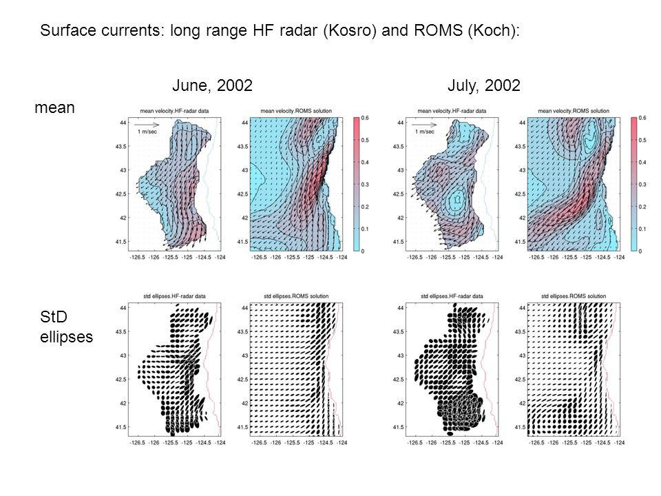 Surface currents: long range HF radar (Kosro) and ROMS (Koch): mean StD ellipses June, 2002July, 2002