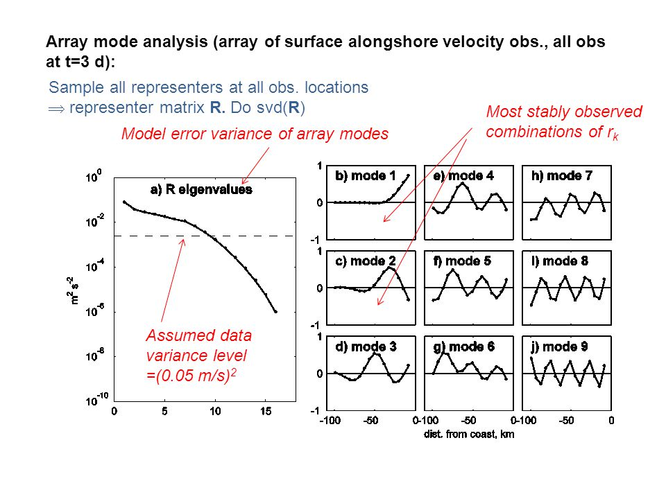 Array mode analysis (array of surface alongshore velocity obs., all obs at t=3 d): Most stably observed combinations of r k Sample all representers at all obs.