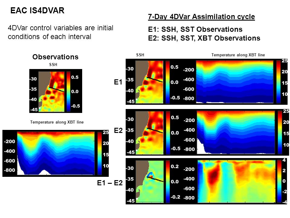 Observations E1 E2 E1 – E2 SSH Temperature along XBT line 7-Day 4DVar Assimilation cycle E1: SSH, SST Observations E2: SSH, SST, XBT Observations EAC IS4DVAR 4DVar control variables are initial conditions of each interval