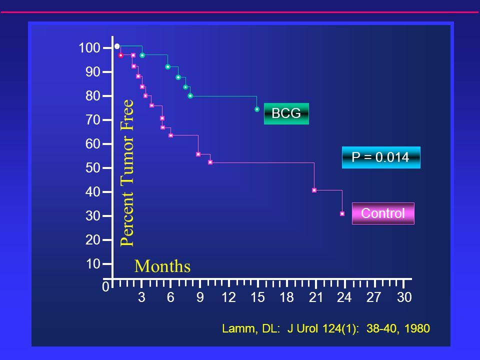 Percent Tumor Free 100 90 80 70 60 50 40 30 20 10 0 Months BCG P = 0.014 Control 12152136930182427 Lamm, DL: J Urol 124(1): 38-40, 1980