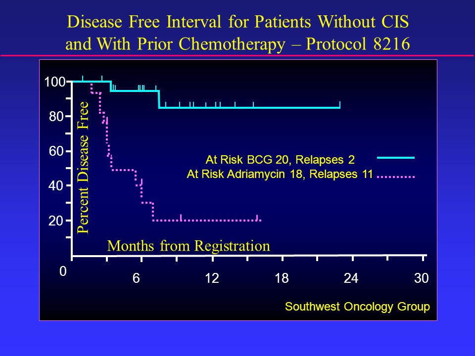 Disease Free Interval for Patients Without CIS and With Prior Chemotherapy – Protocol 8216 618123024 20 100 0 40 60 80 Months from Registration Percent Disease Free At Risk BCG 20, Relapses 2 At Risk Adriamycin 18, Relapses 11 Southwest Oncology Group