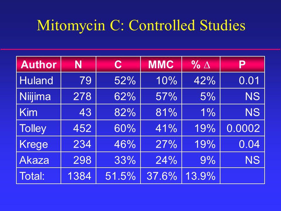 P% ∆MMCCNAuthor Mitomycin C: Controlled Studies 13.9%37.6%51.5%1384Total: NS9%24%33%298Akaza 0.0419%27%46%234Krege 0.000219%41%60%452Tolley NS1%81%82%43Kim NS5%57%62%278Niijima 0.0142%10%52%79Huland