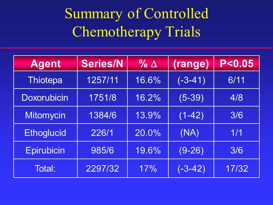 17/32(-3-42)17%2297/32Total: 3/6(9-26)19.6%985/6Epirubicin 1/120.0%226/1Ethoglucid 3/6(1-42)13.9%1384/6Mitomycin 4/8(5-39)16.2%1751/8Doxorubicin 6/11(-3-41)16.6%1257/11Thiotepa P<0.05(range) %  Series/NAgent Summary of Controlled Chemotherapy Trials (NA)