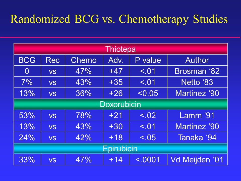 Randomized BCG vs.