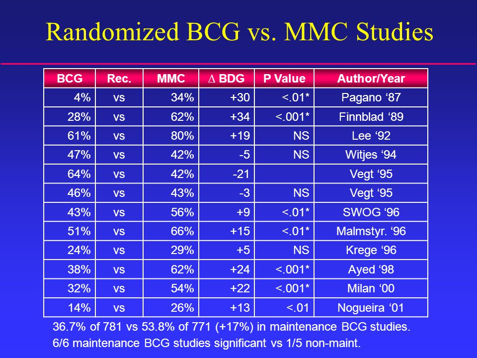Randomized BCG vs. MMC Studies 36.7% of 781 vs 53.8% of 771 (+17%) in maintenance BCG studies.