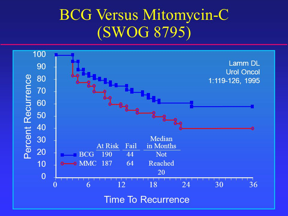BCG Versus Mitomycin-C (SWOG 8795) Time To Recurrence Percent Recurrence 363024181260 100 90 80 70 60 50 40 30 20 10 0 BCG MMC 190 187 44 64 Not Reached 20 At RiskFail Median in Months Lamm DL Urol Oncol 1:119-126, 1995