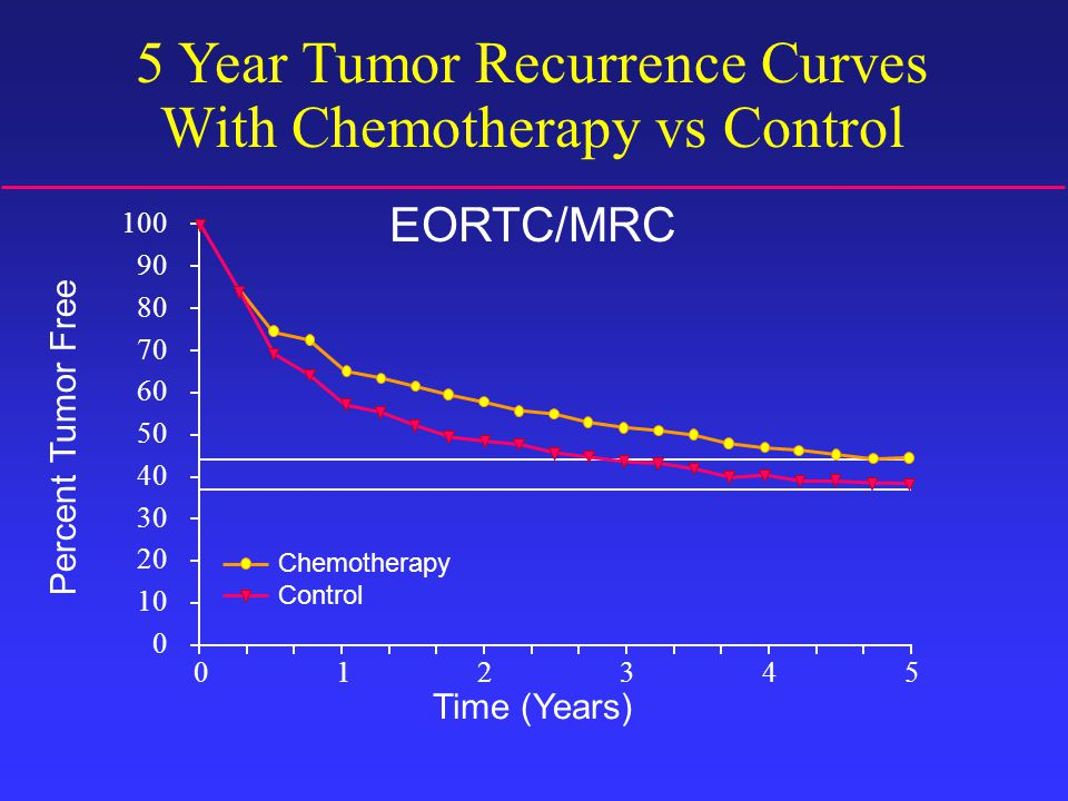 5 Year Tumor Recurrence Curves With Chemotherapy vs Control EORTC/MRC 0 1 2 3 4 5 Chemotherapy Control 100 90 80 70 60 50 40 30 20 10 0 Time (Years) Percent Tumor Free