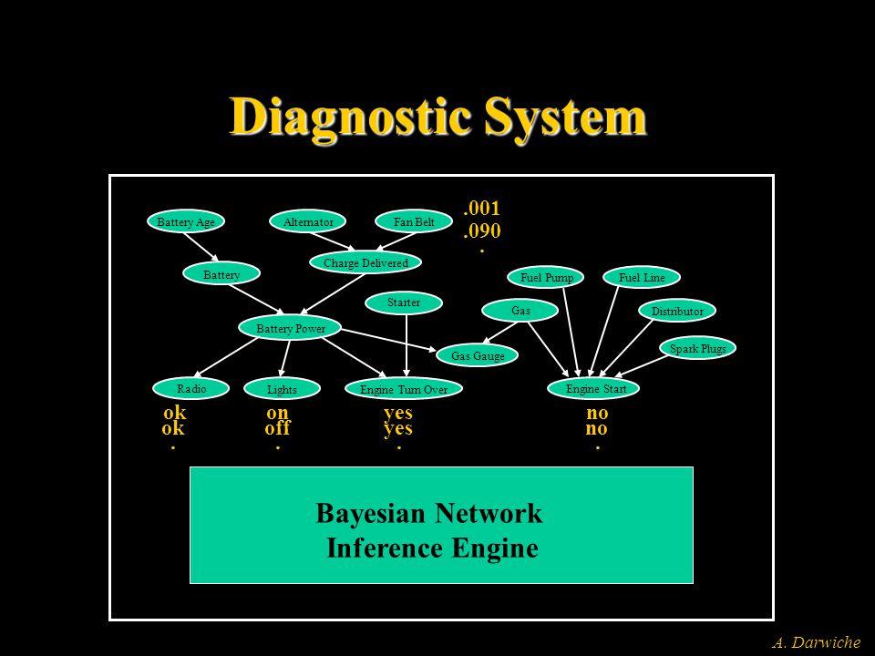 A. Darwiche Diagnostic System Battery Age Alternator Fan Belt Battery Charge Delivered Battery Power Starter Radio LightsEngine Turn Over Gas Gauge Ga
