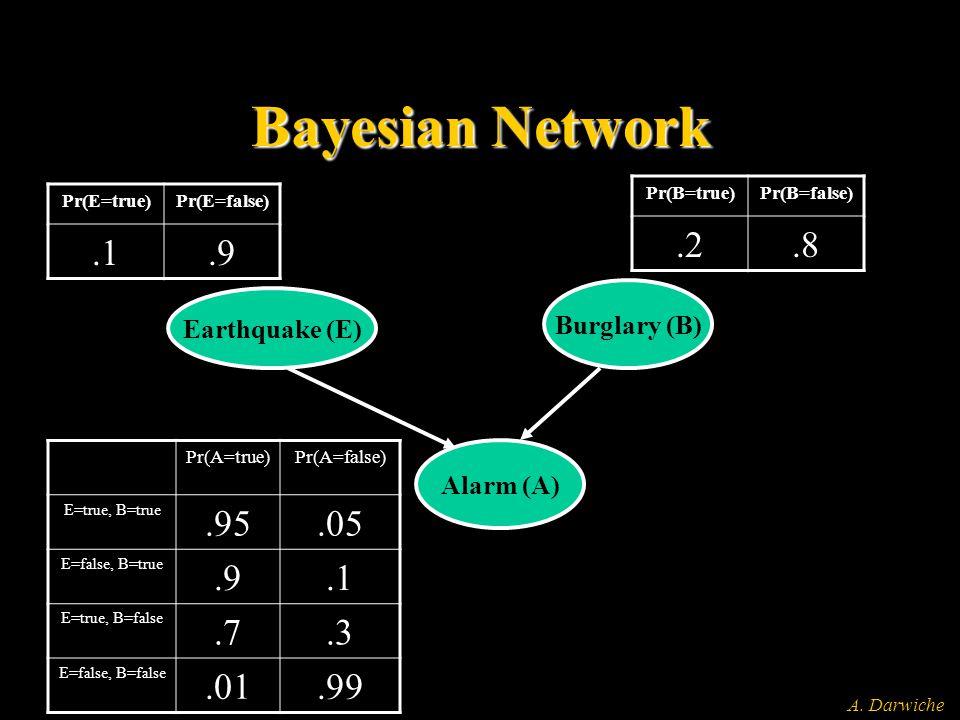 A. Darwiche Bayesian Network Earthquake (E) Burglary (B) Alarm (A) Pr(E=true)Pr(E=false).1.9 Pr(B=true)Pr(B=false).2.8 Pr(A=true)Pr(A=false) E=true, B