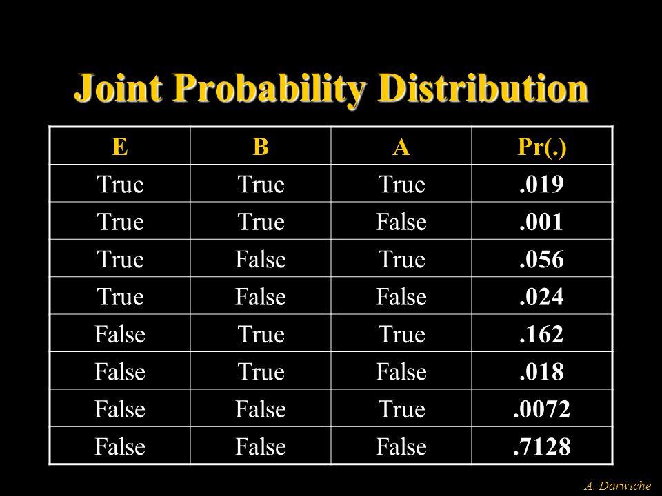 A. Darwiche Joint Probability Distribution EBAPr(.) True.019 True False.001 TrueFalseTrue.056 TrueFalse.024 FalseTrue.162 FalseTrueFalse.018 False Tru