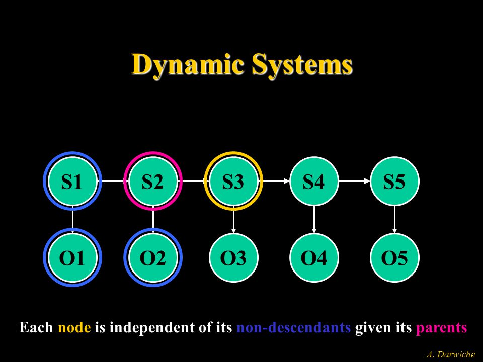 A. Darwiche Dynamic Systems S1 O1 S2 O2 S3 O3 S4 O4 S5 O5 Each node is independent of its non-descendants given its parents