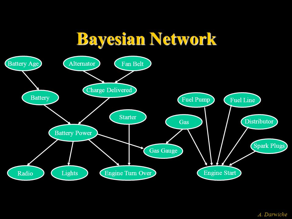 A. Darwiche Bayesian Network Battery Age Alternator Fan Belt Battery Charge Delivered Battery Power Starter Radio LightsEngine Turn Over Gas Gauge Gas