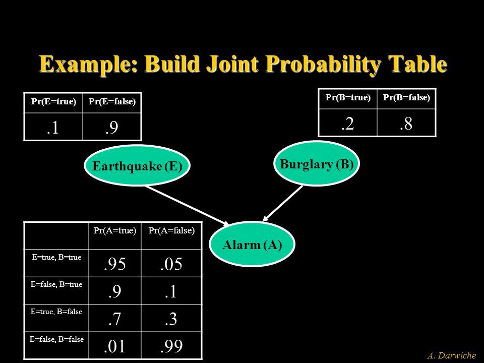 A. Darwiche Example: Build Joint Probability Table Earthquake (E) Burglary (B) Alarm (A) Pr(E=true)Pr(E=false).1.9 Pr(B=true)Pr(B=false).2.8 Pr(A=true