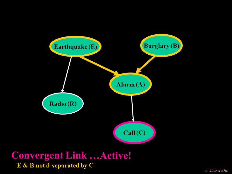 A. Darwiche Earthquake (E) Burglary (B) Alarm (A) Call (C) Radio (R) Convergent Link E & B not d-separated by C …Active!
