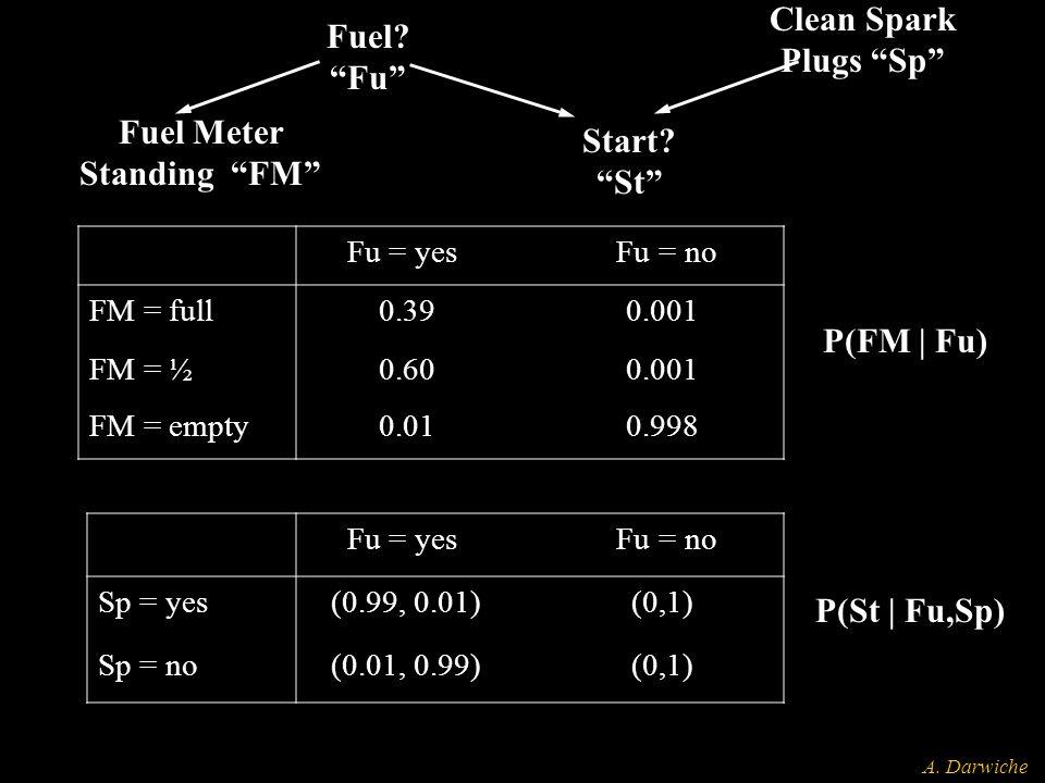 "A. Darwiche Fuel Meter Standing ""FM"" Fuel? ""Fu"" Start? ""St"" Clean Spark Plugs ""Sp"" Fu = yes Fu = no FM = full 0.39 0.001 FM = ½ 0.60 0.001 FM = empty"