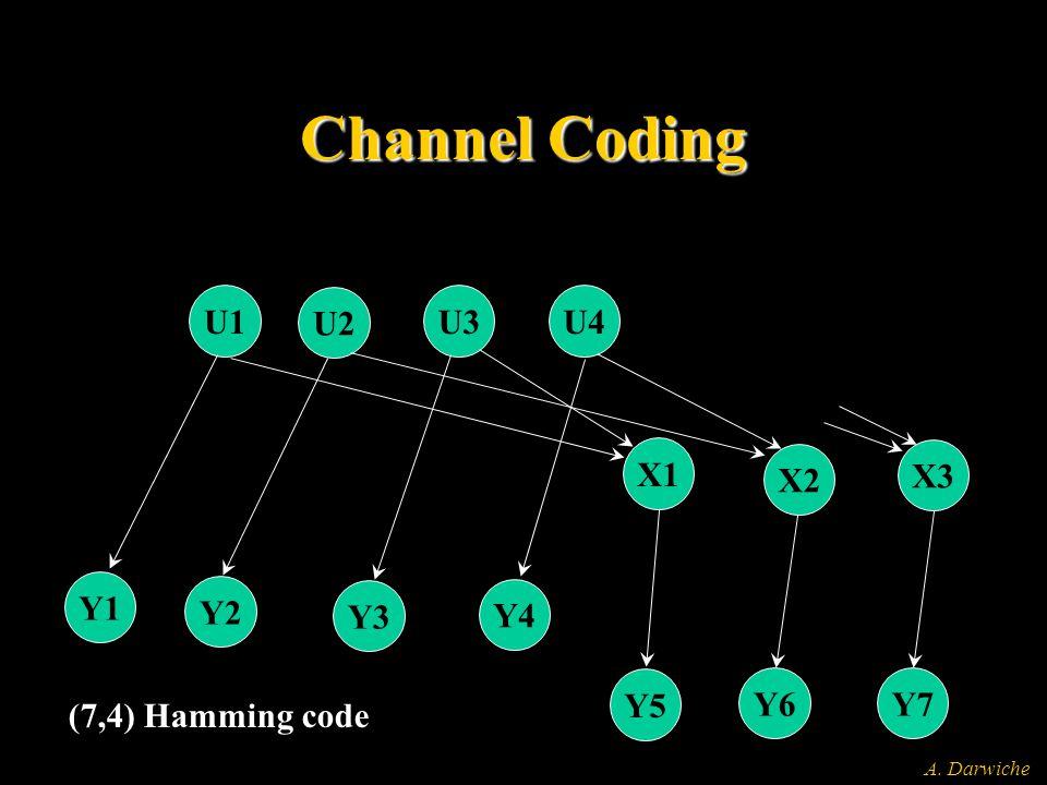 A. Darwiche Channel Coding U1 U2 U4 Y1 Y2 Y3 Y4 Y5 Y6Y7 X1 X2 X3 U3 (7,4) Hamming code