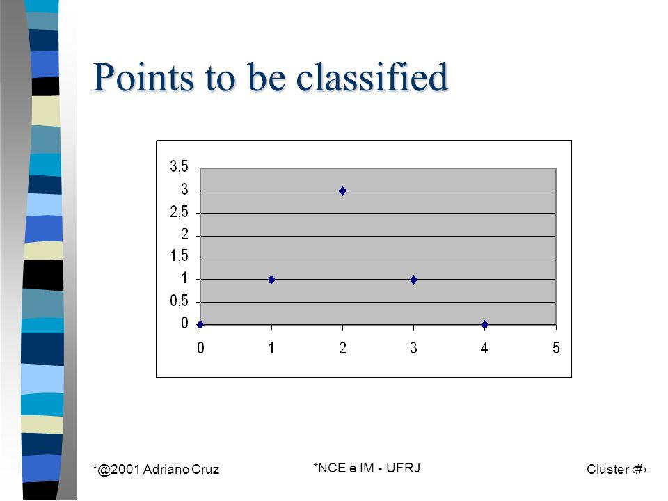 *@2001 Adriano Cruz *NCE e IM - UFRJ Cluster 125 Points to be classified